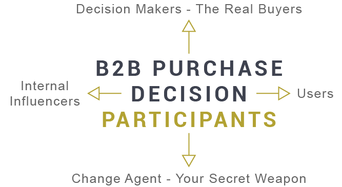 Want to Acquire Big Business Customers? You Need To Know Who Really Buys!