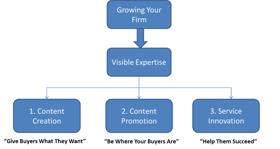 Flowchart diagram showing growth marketing strategies for professional services firms