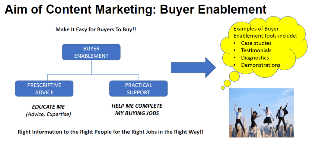 Diagram showing the aim of content marketing: buyer enablement